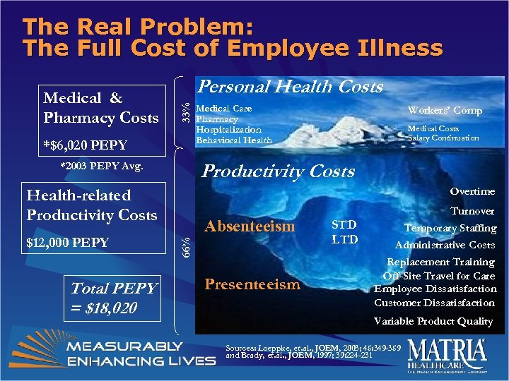 The Real Problem: The Full Cost of Employee Illness 33% Medical & Pharmacy Costs