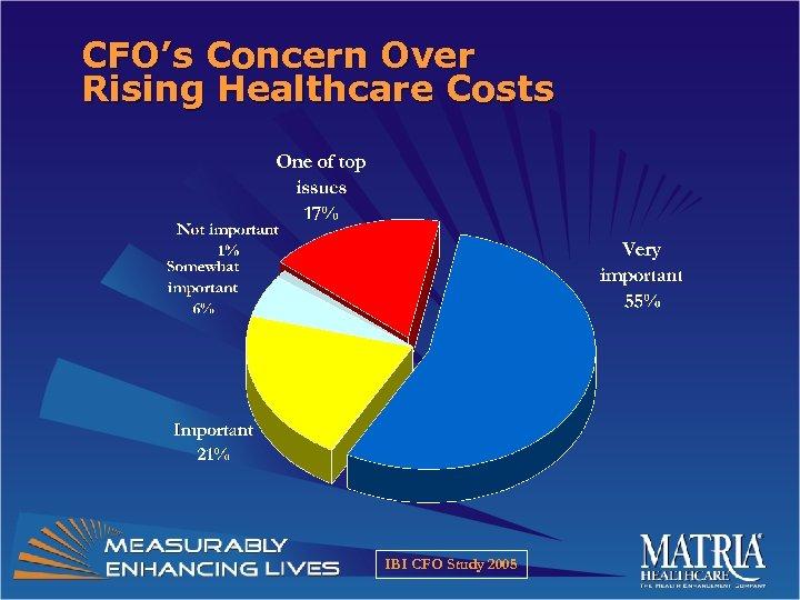 CFO's Concern Over Rising Healthcare Costs IBI CFO Study 2005