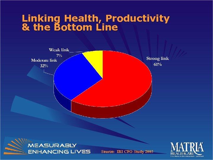 Linking Health, Productivity & the Bottom Line Source: IBI CFO Study 2005