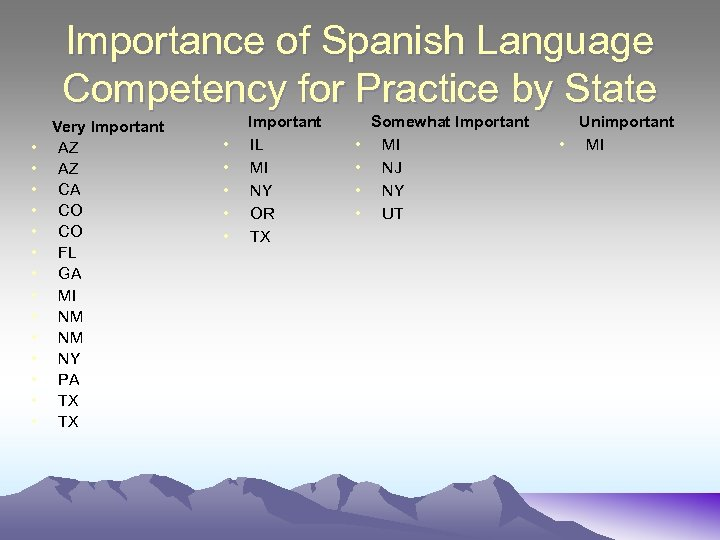 Importance of Spanish Language Competency for Practice by State • • • • Very