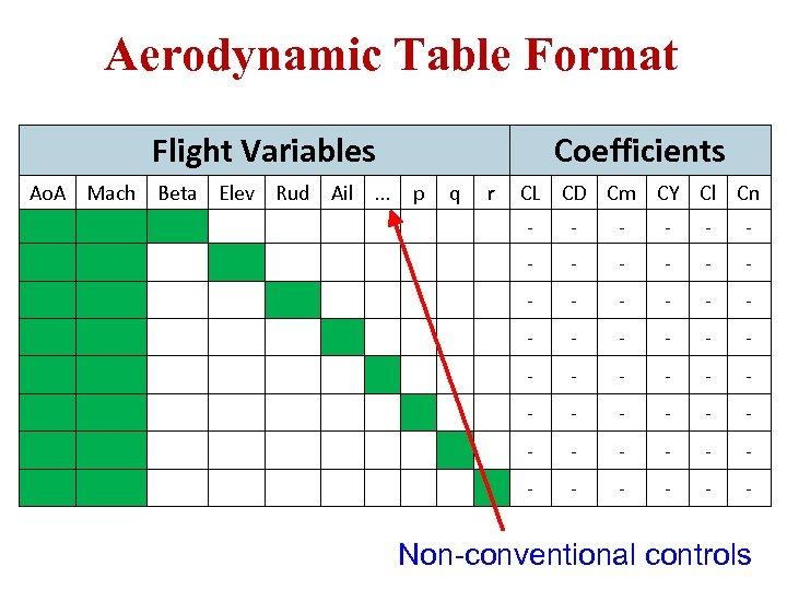 Aerodynamic Table Format Flight Variables Ao. A Mach Beta Elev Rud Ail. . .