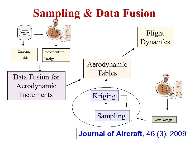 Sampling & Data Fusion Flight Dynamics Database Existing Table Increments to Design Data Fusion