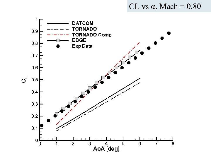 CL vs α, Mach = 0. 80 ICAS Paper no. 282 Nice, September 2010