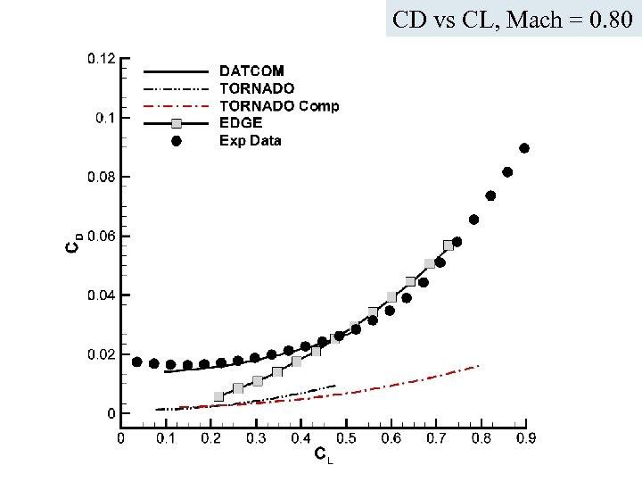 CD vs CL, Mach = 0. 80 ICAS Paper no. 282 Nice, September 2010