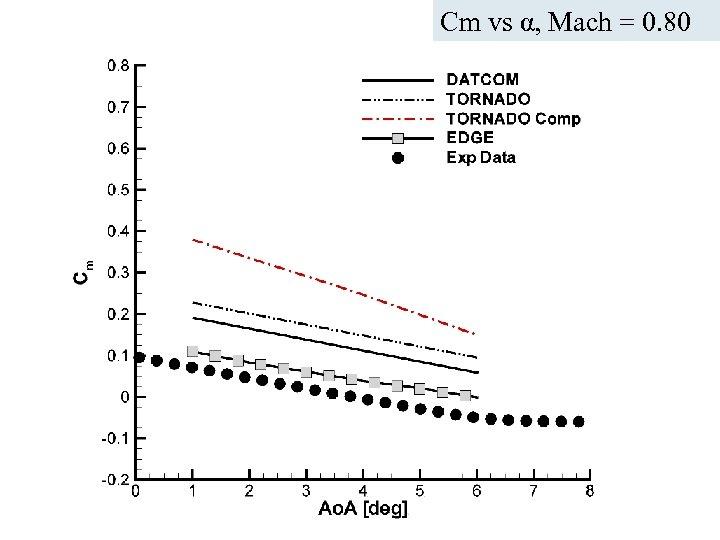 Cm vs α, Mach = 0. 80 ICAS Paper no. 282 Nice, September 2010