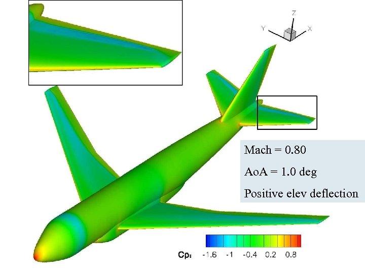 Mach = 0. 80 Ao. A = 1. 0 deg Positive elev deflection ICAS