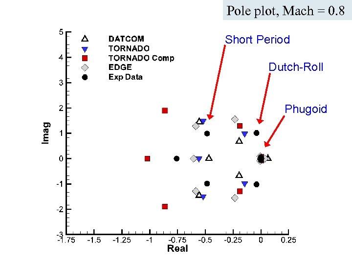 Pole plot, Mach = 0. 8 Short Period Dutch-Roll Phugoid ICAS Paper no. 282