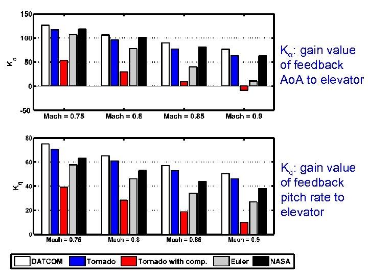 Kα: gain value of feedback Ao. A to elevator Kq: gain value of feedback