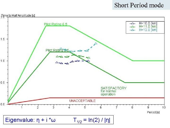 Short Period mode ICAS Paper no. 282 Nice, September 2010 A. Da-Ronch@liverpool. ac. uk