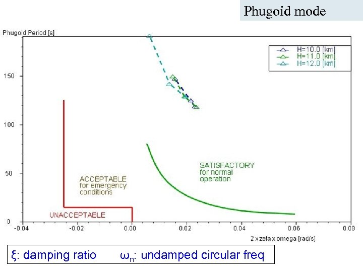 Phugoid mode ICAS Paper no. 282 Nice, September 2010 A. Da-Ronch@liverpool. ac. uk ξ: