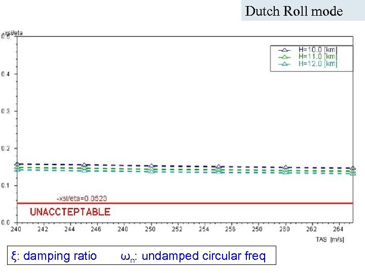 Dutch Roll mode ICAS Paper no. 282 Nice, September 2010 A. Da-Ronch@liverpool. ac. uk