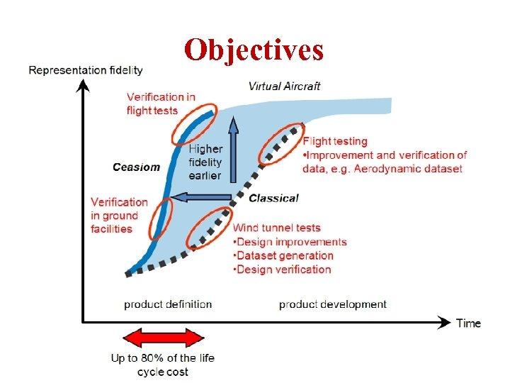 Objectives ICAS Paper no. 282 Nice, September 2010 A. Da-Ronch@liverpool. ac. uk