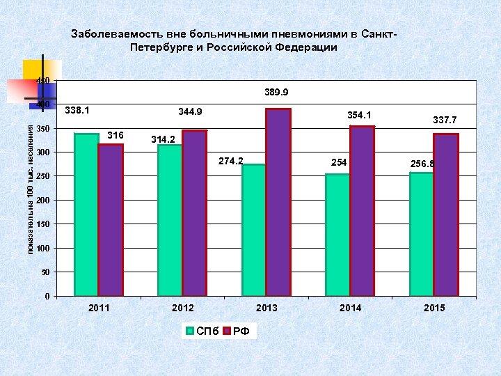 Заболеваемость вне больничными пневмониями в Санкт. Петербурге и Российской Федерации 450 389. 9 показатель