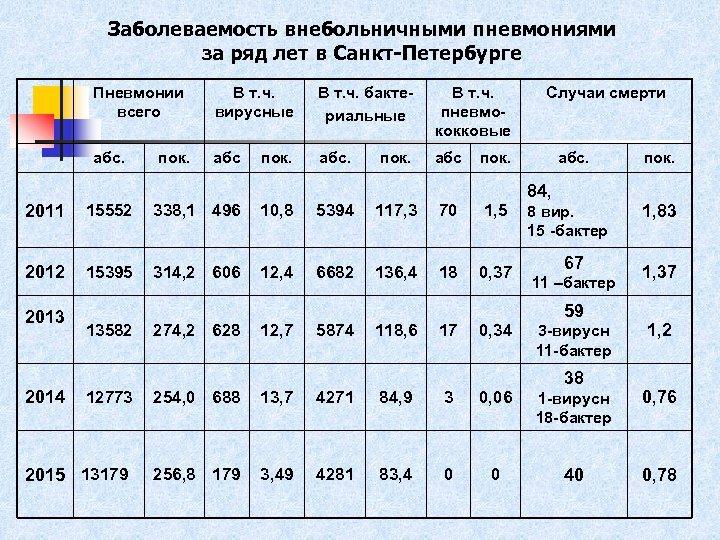 Заболеваемость внебольничными пневмониями за ряд лет в Санкт-Петербурге Пневмонии всего В т. ч. вирусные
