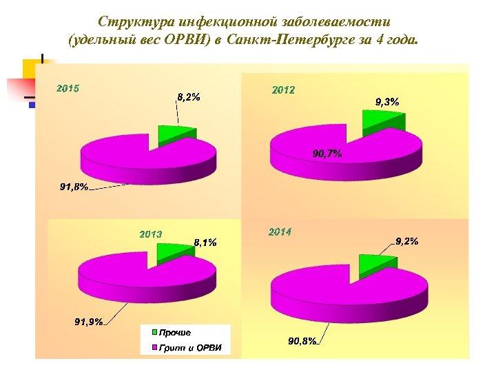 Структура инфекционной заболеваемости (удельный вес ОРВИ) в Санкт-Петербурге за 4 года.
