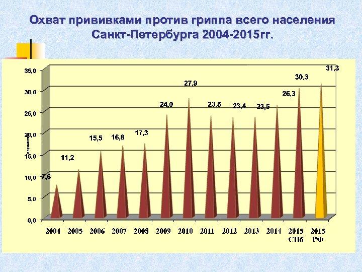 Охват прививками против гриппа всего населения Санкт-Петербурга 2004 -2015 гг.