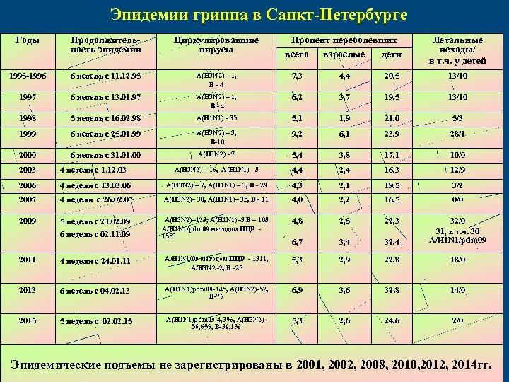 Эпидемии гриппа в Санкт-Петербурге Годы Продолжительность эпидемии Циркулировавшие вирусы Процент переболевших всего взрослые дети
