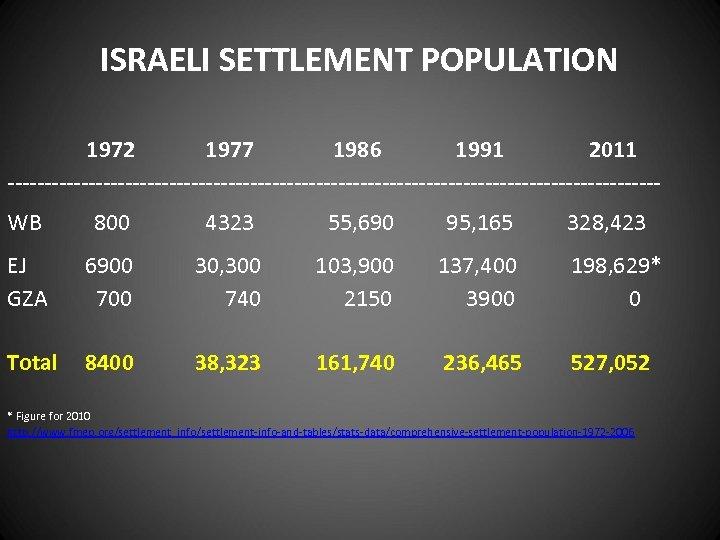 ISRAELI SETTLEMENT POPULATION 1972 1977 1986 1991 2011 --------------------------------------------WB 800 4323 55, 690 95,