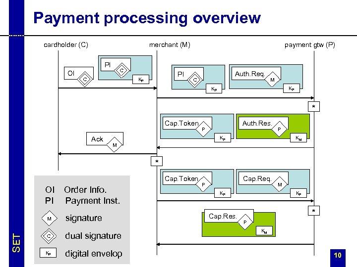 Payment processing overview cardholder (C) merchant (M) PI OI C C PI KP payment