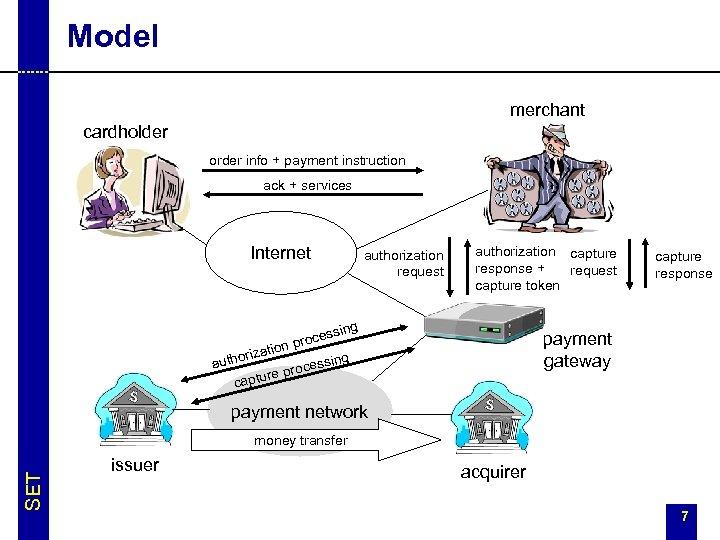 Model merchant cardholder order info + payment instruction ack + services Internet authorization request