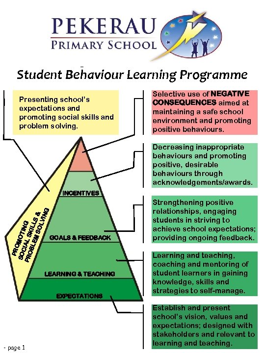 Design and Implementation of Student Behaviour Learning Programme Presenting school's expectations and promoting social