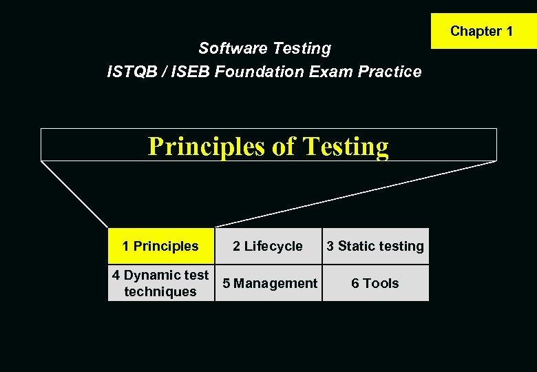 Software Testing ISTQB / ISEB Foundation Exam Practice Principles of Testing 1 Principles 2