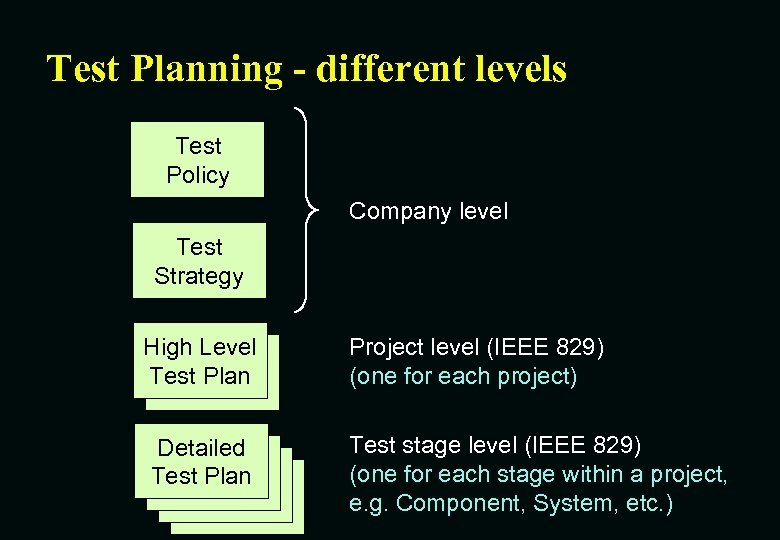 Test Planning - different levels Test Policy Company level Test Strategy High Level Test