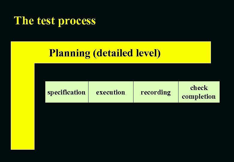 The test process Planning (detailed level) specification execution recording check completion