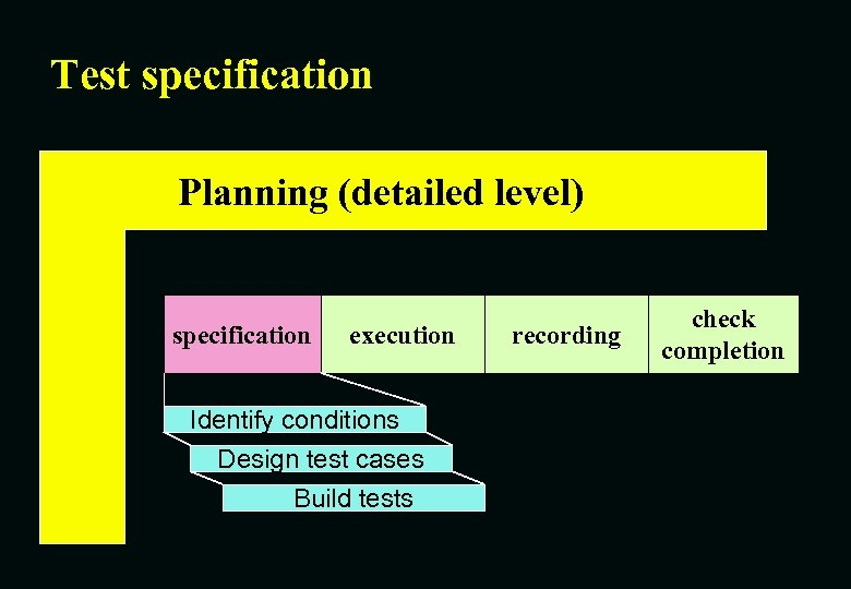 Test specification Planning (detailed level) specification execution Identify conditions Design test cases Build tests
