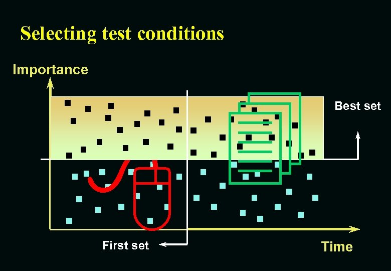 Selecting test conditions Importance 8 First set 4 Best set Time