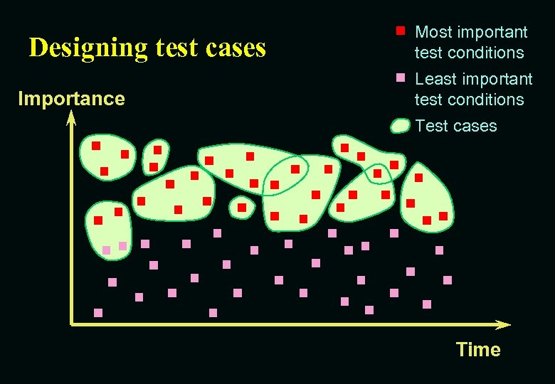 Designing test cases Importance Most important test conditions Least important test conditions Test cases