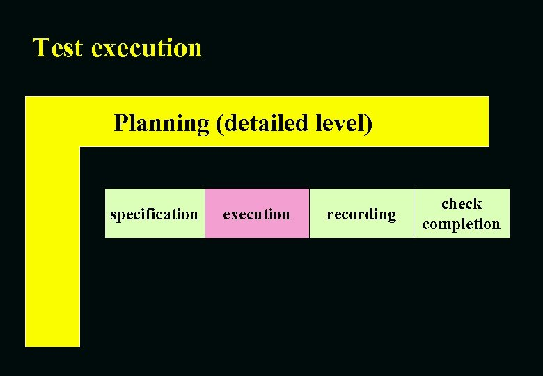 Test execution Planning (detailed level) specification execution recording check completion