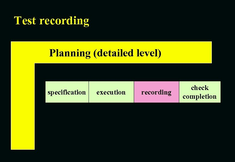 Test recording Planning (detailed level) specification execution recording check completion
