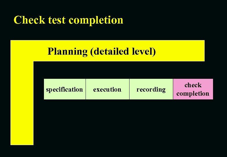 Check test completion Planning (detailed level) specification execution recording check completion