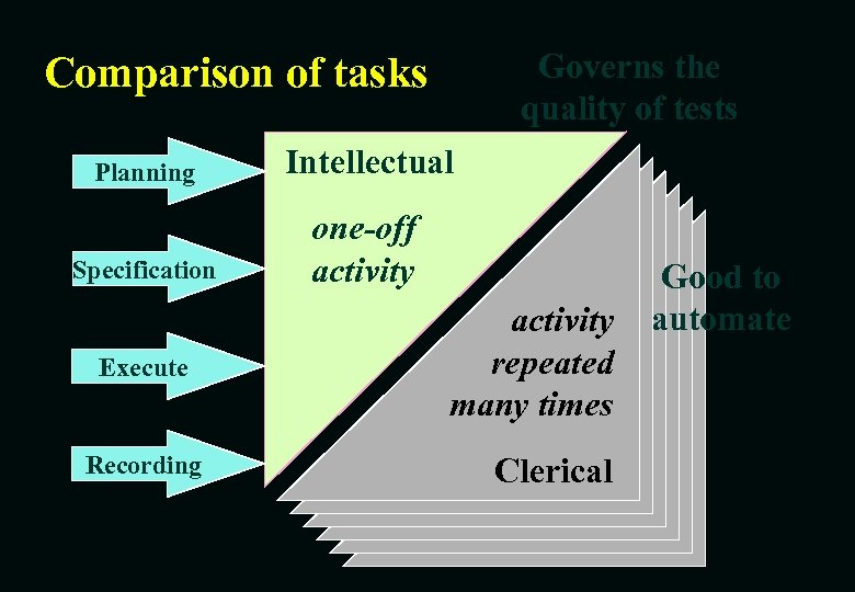 Governs the quality of tests Comparison of tasks Planning Intellectual Specification one-off activity Execute