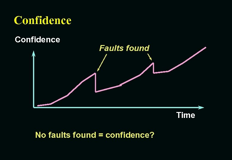 Confidence Fault found Faults found Time No faults found = confidence?