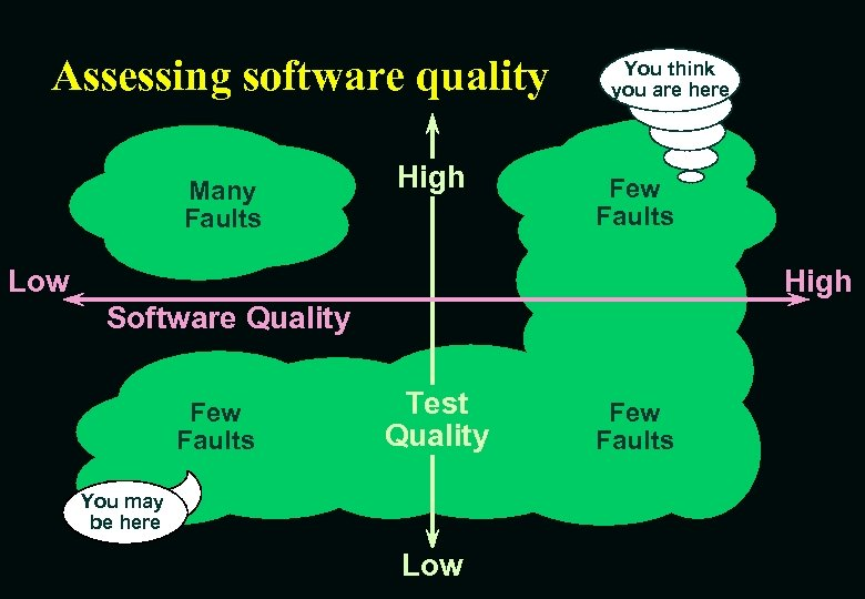 Assessing software quality Many Faults High You think you are here Few Faults Low