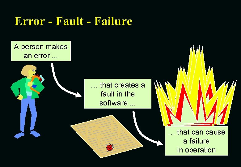 Error - Fault - Failure A person makes an error. . . … that
