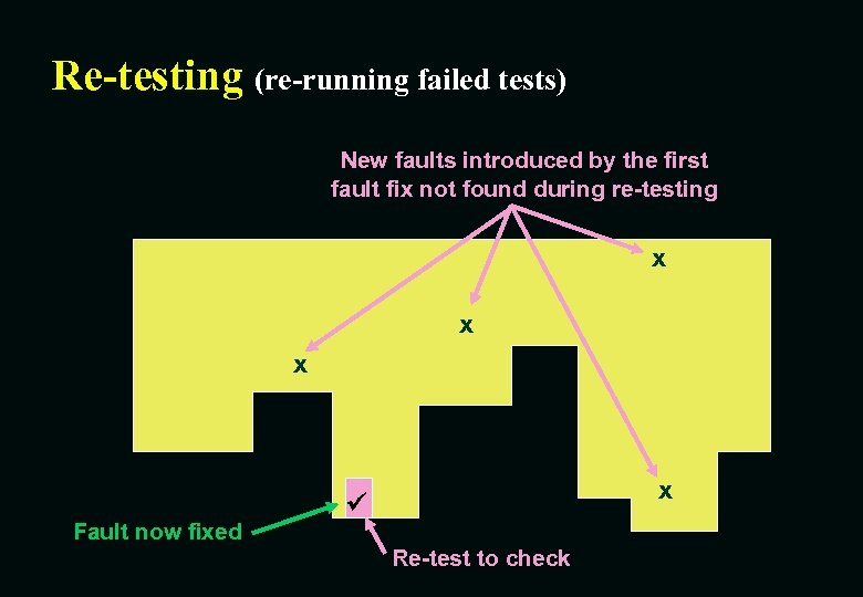 Re-testing (re-running failed tests) New faults introduced by the first fault fix not found