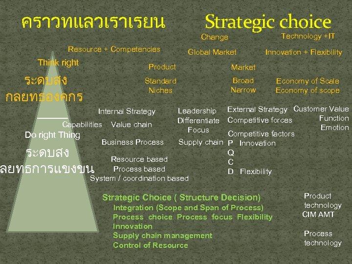 คราวทแลวเราเรยน Resource + Competencies Think right ระดบสง กลยทธองคกร Strategic choice Technology +IT Change Global