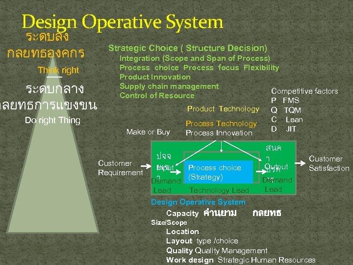Design Operative System ระดบสง กลยทธองคกร Think right ระดบกลาง กลยทธการแขงขน Do right Thing Strategic Choice