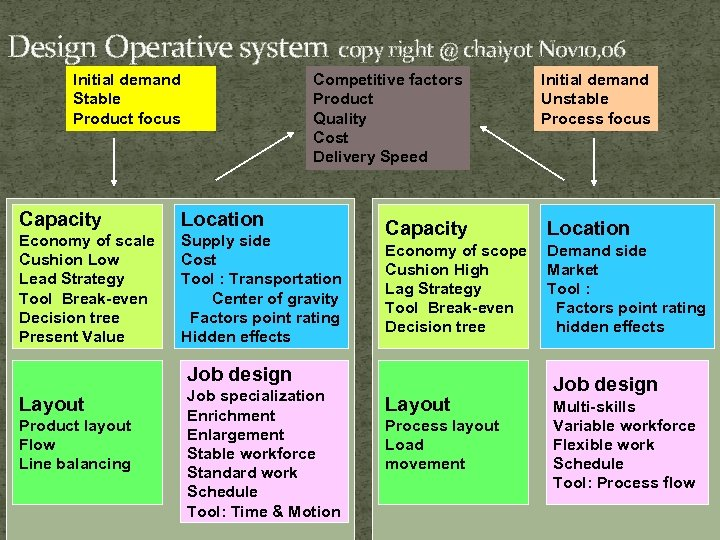 Design Operative system copy right @ chaiyot Nov 10, 06 Initial demand Stable Product