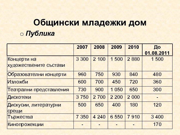 Общински младежки дом o Публика 2007 2008 2009 2010 Образователни концерти 960 750 930