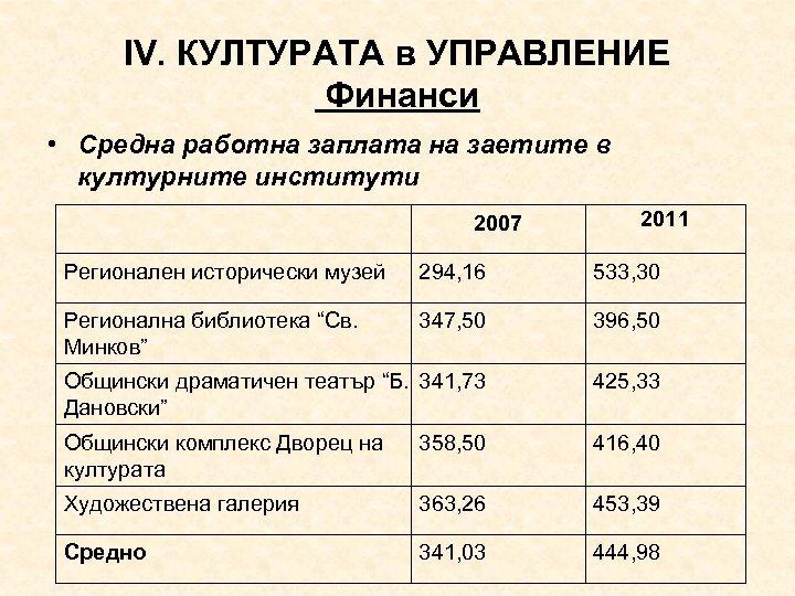 ІV. КУЛТУРАТА в УПРАВЛЕНИЕ Финанси • Средна работна заплата на заетите в културните институти