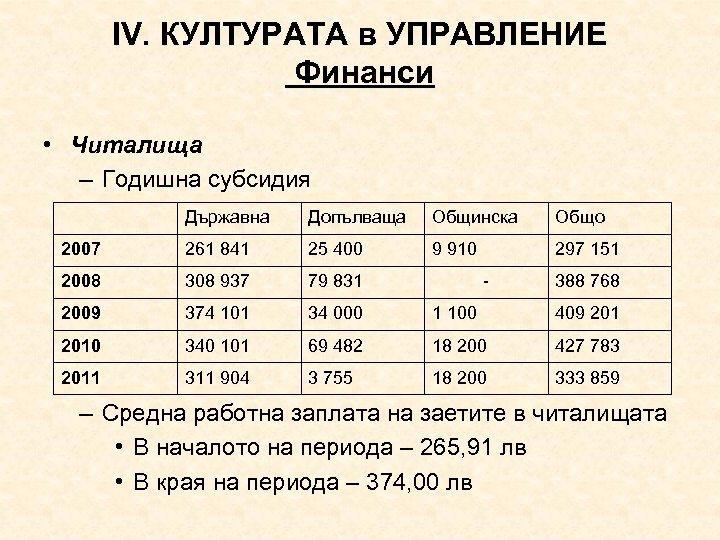 ІV. КУЛТУРАТА в УПРАВЛЕНИЕ Финанси • Читалища – Годишна субсидия Държавна Допълваща Общинска Общо