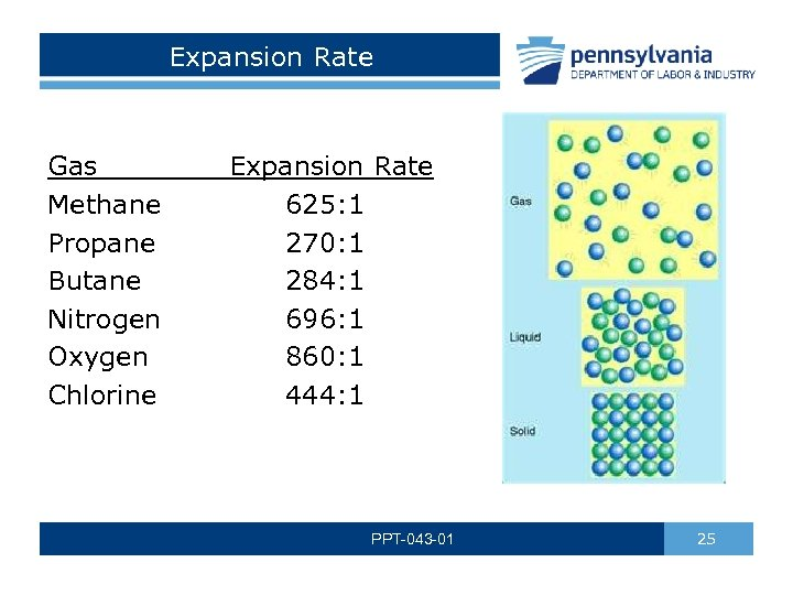Expansion Rate Gas Expansion Rate Methane 625: 1 Propane 270: 1 Butane 284: 1