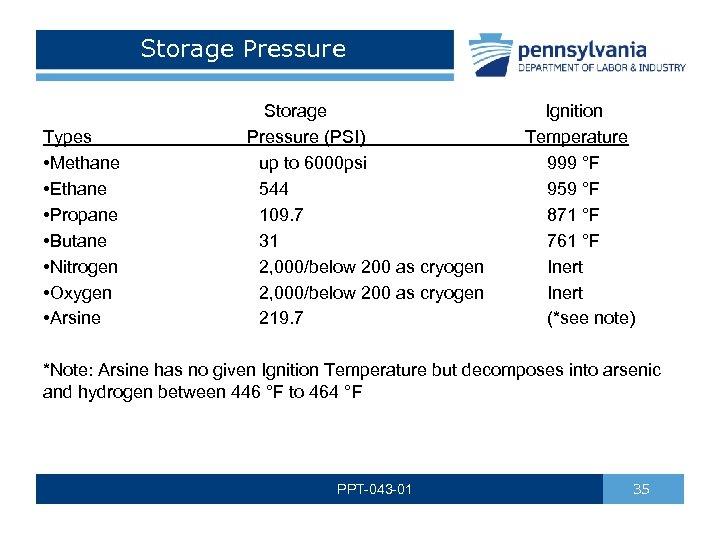 Storage Pressure Storage Ignition Pressure (PSI) Temperature up to 6000 psi 999 °F 544