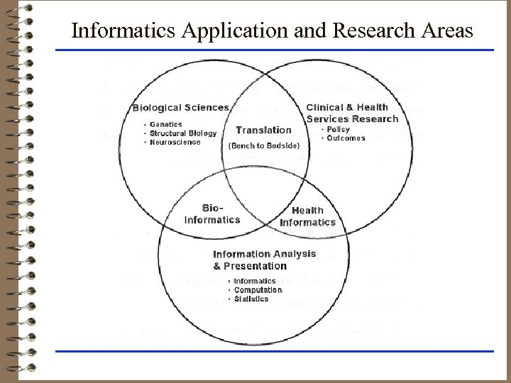 Informatics Application and Research Areas
