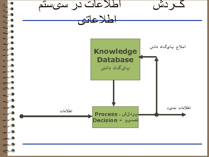 گﺮﺩﺵ ﺍﺻﻼﺡ پﺎیگﺎﻩ ﺩﺍﻧﺶ ﺍﻃﻼﻋﺎﺕ ﺟﺪیﺪ ﺍﻃﻼﻋﺎﺕ ﺩﺭ ﺳیﺴﺘﻢ ﺍﻃﻼﻋﺎﺗی Knowledge Database پﺎیگﺎﻩ