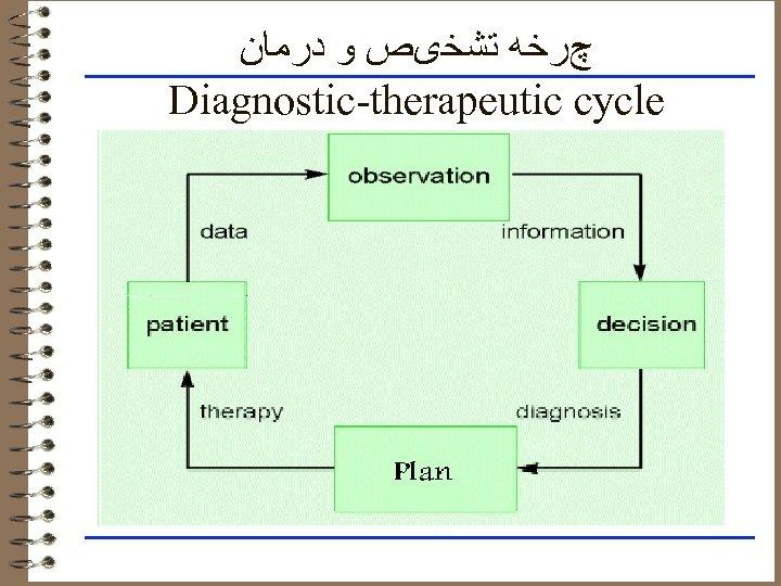 چﺮﺧﻪ ﺗﺸﺨیﺺ ﻭ ﺩﺭﻣﺎﻥ Diagnostic-therapeutic cycle